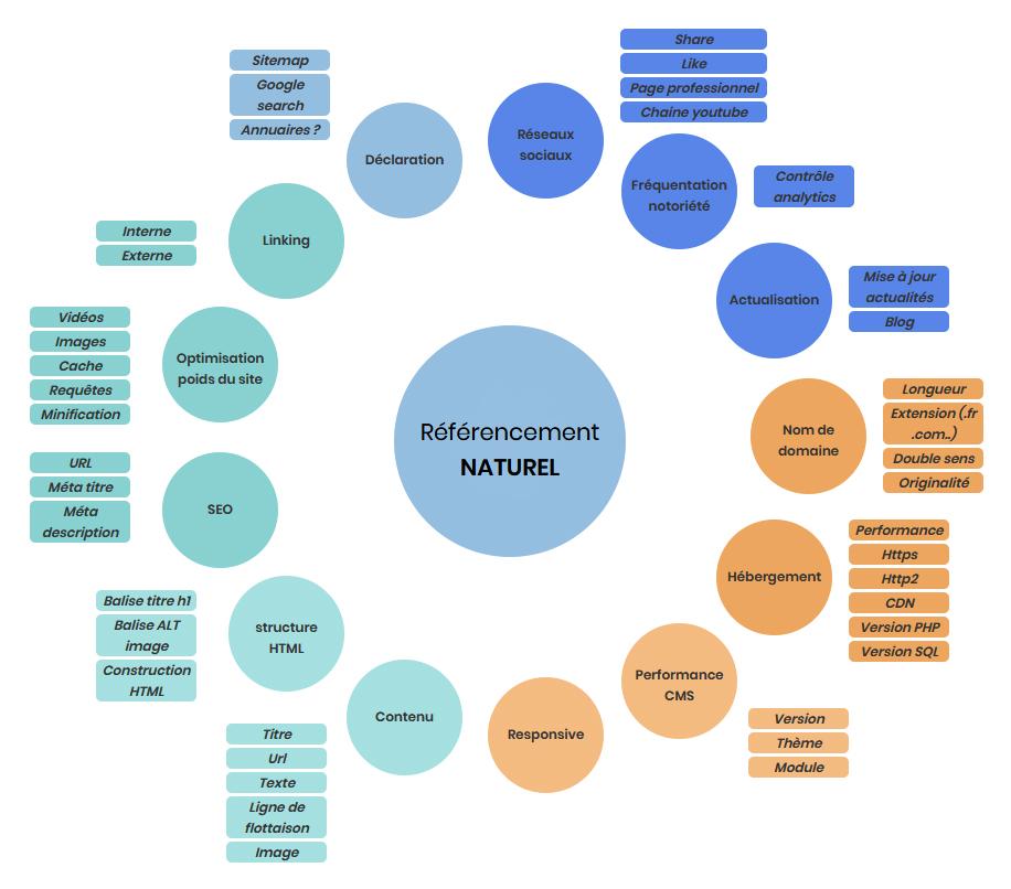 Schéma du SEO en 2020 par Websual