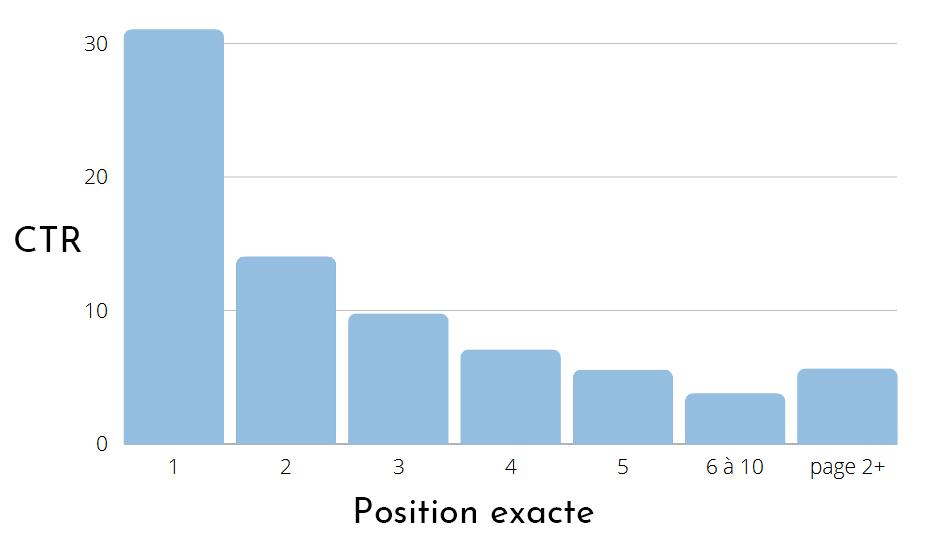 Diagramme en baton montrant le nombre de clics enregistrés par positionnement sur Google